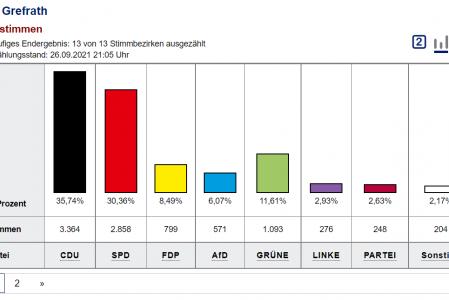 Danke für Ihr Vertrauen bei der Bundestagswahl